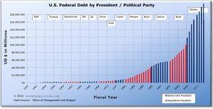 U.S. Federal Debt by President