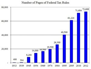 Pages of tax rules keep increasing year after year.