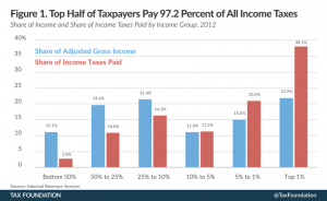 The top half of income earners contribute 97% of all tax revenues. The fair tax is suicidal because it would suddenly eliminate 97% of revenue.
